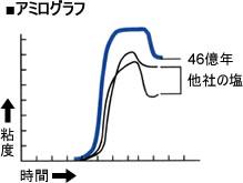 粘度と時間で表した、他社の塩との比較のグラフ
